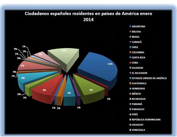 Españoles residentes en países americanos